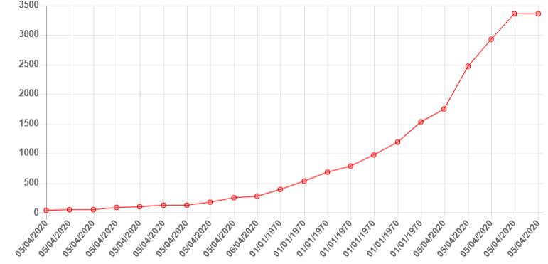 Число заболевших коронавирусом в Москве на 5 апреля